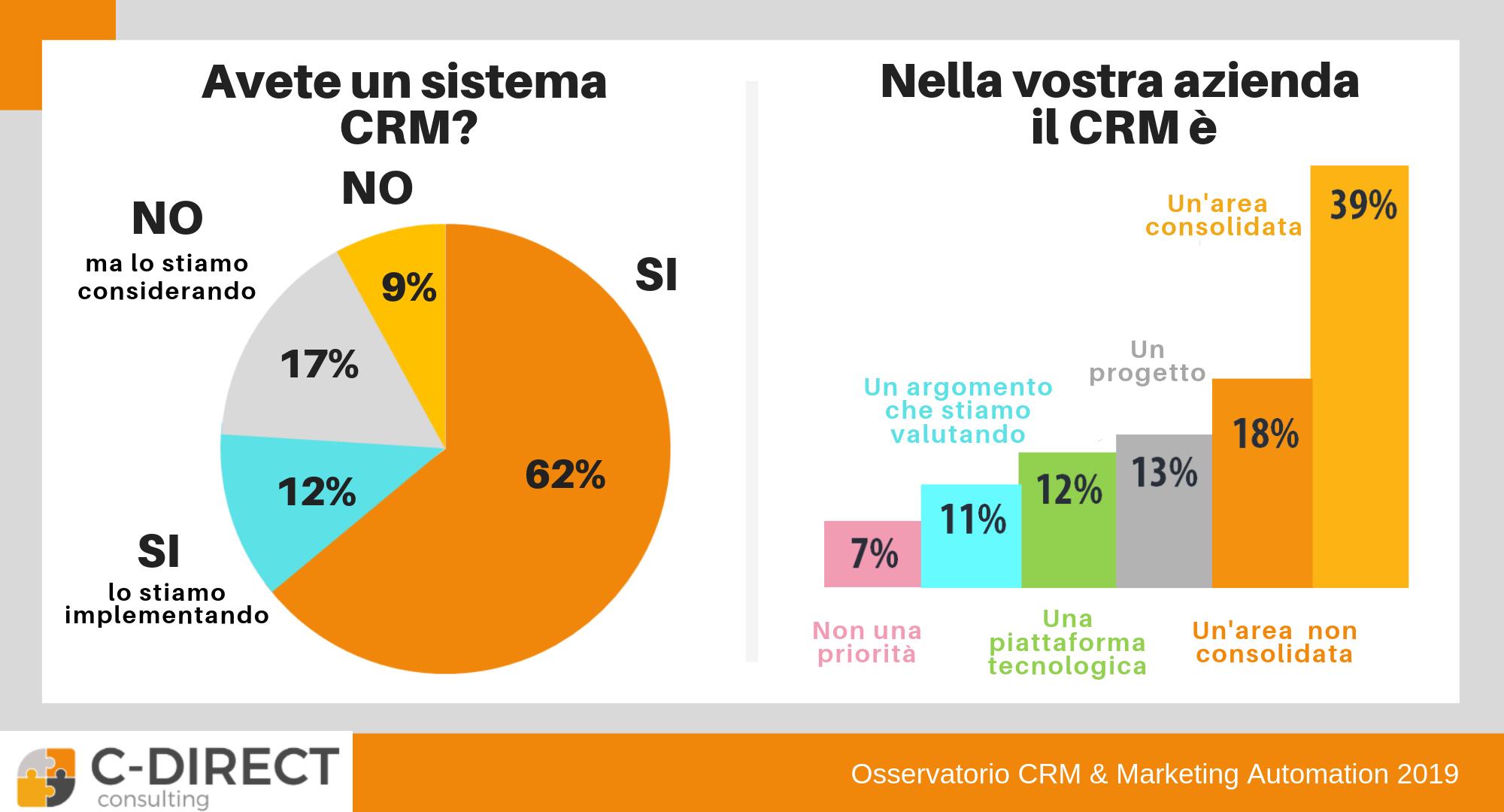 diffusione crm in italia