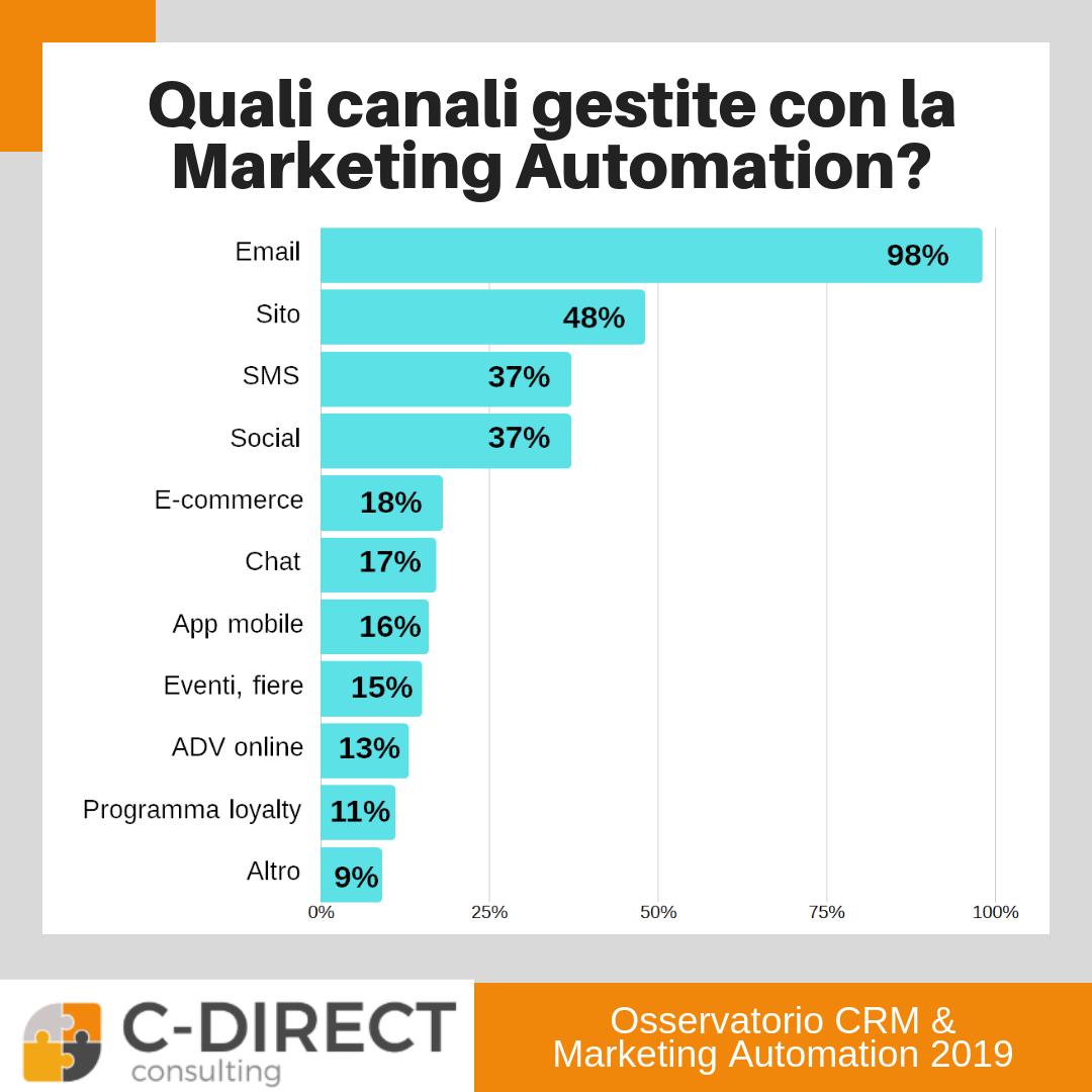 canali marketing automation