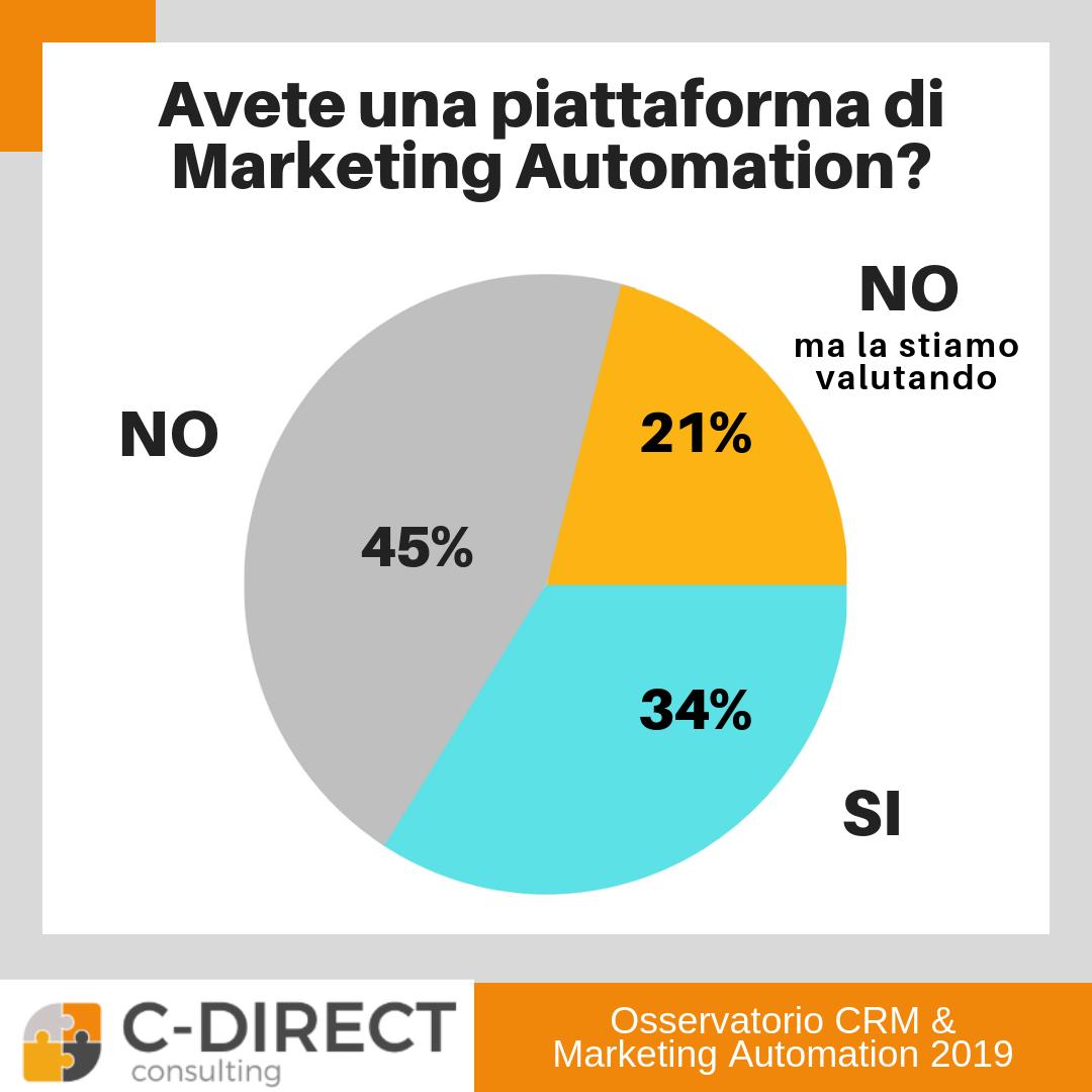 marketing automation italia indagine