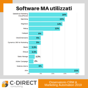 software marketing automation più utilizzati