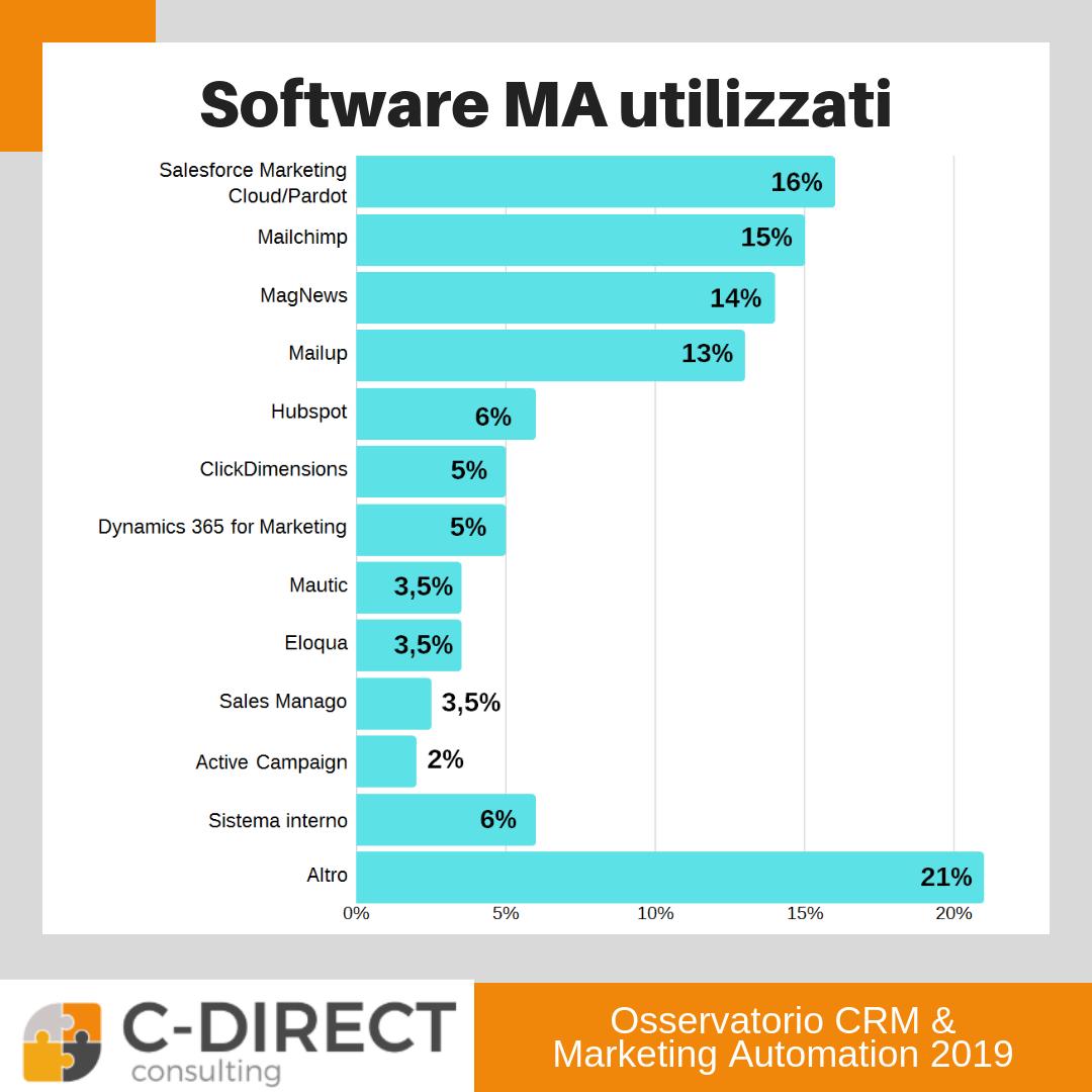 software marketing automation più utilizzati