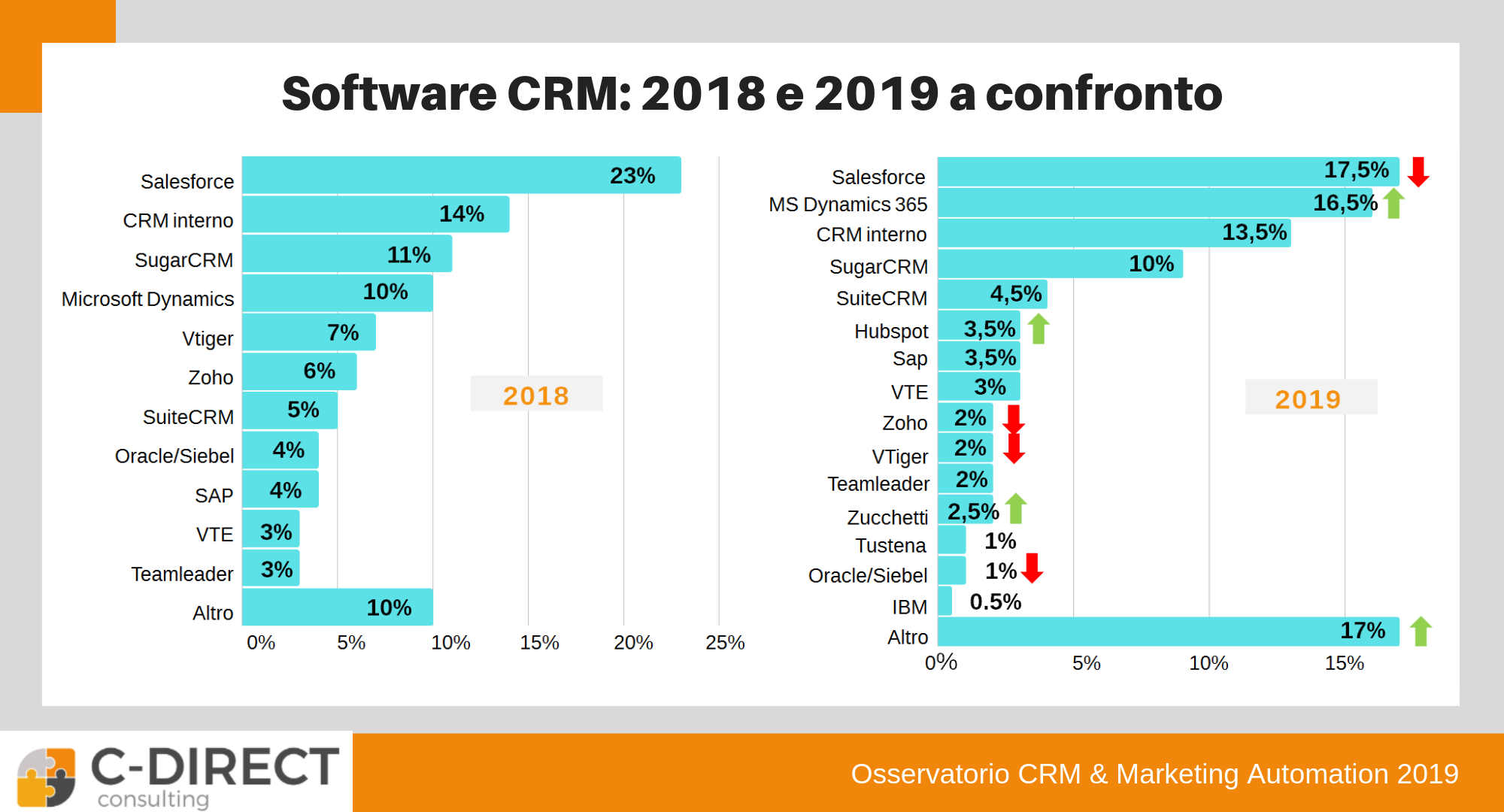 software crm più diffusi