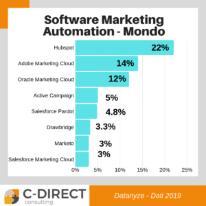 market share software marketing automation