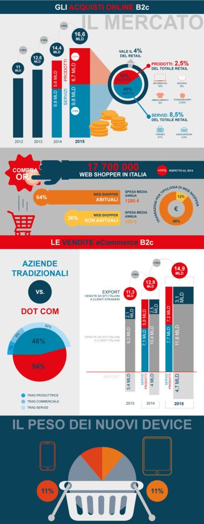 crescita-ecommerce-b2c-italia